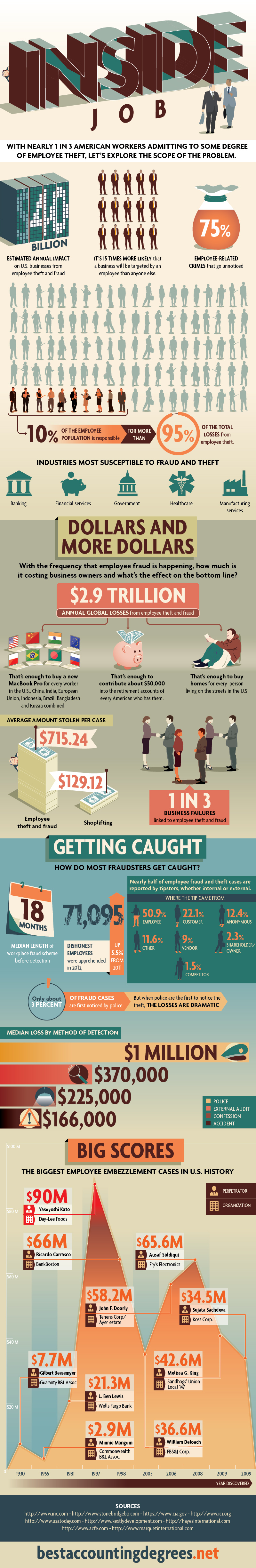 Employee Theft